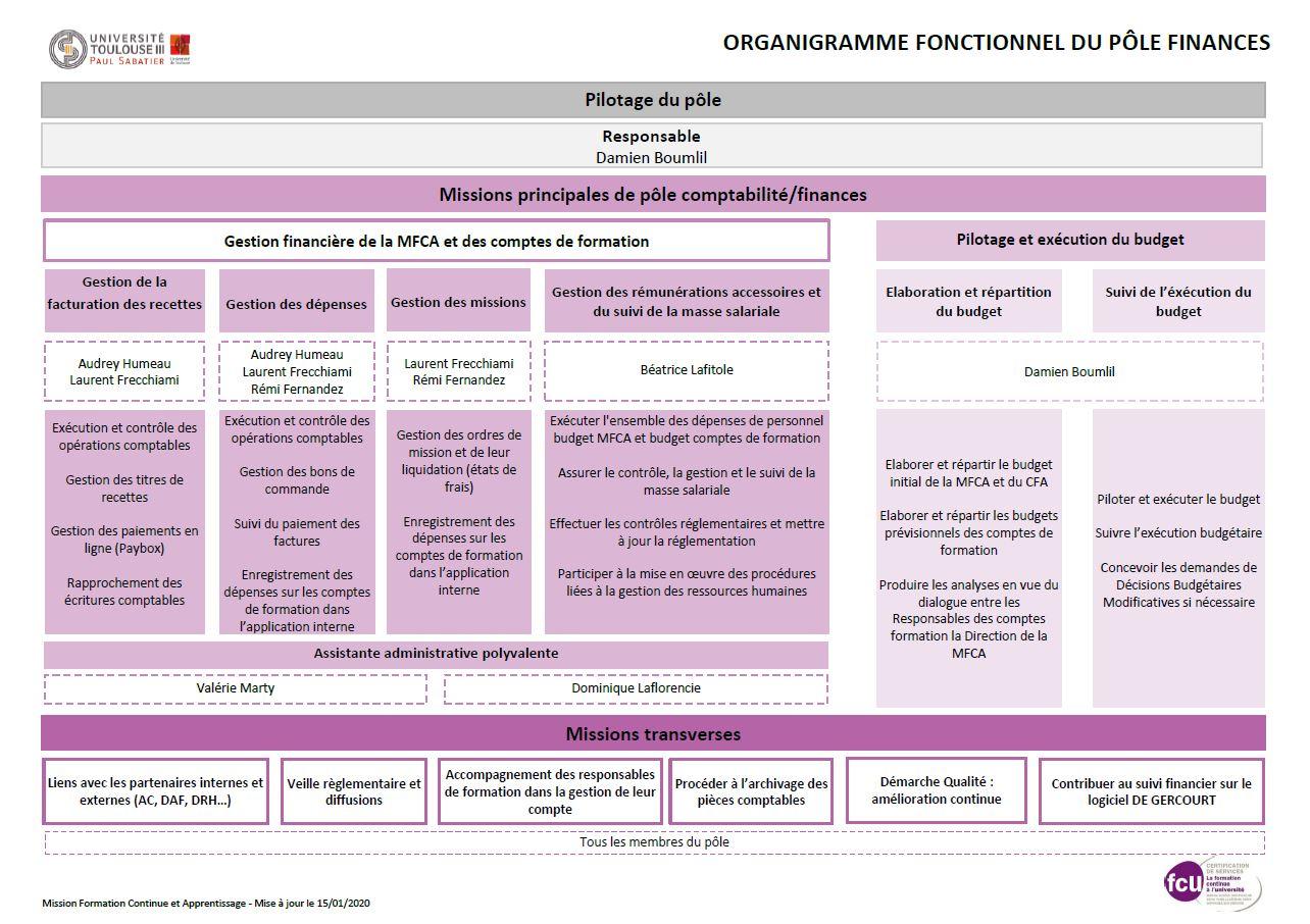 Organigramme du pôle Finances