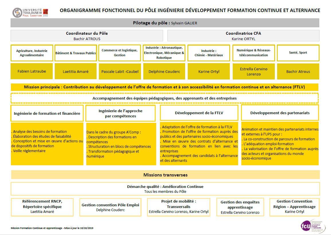 Organigramme fonctionnel du pôle Ingénierie Développement Formation Continue et Alternance
