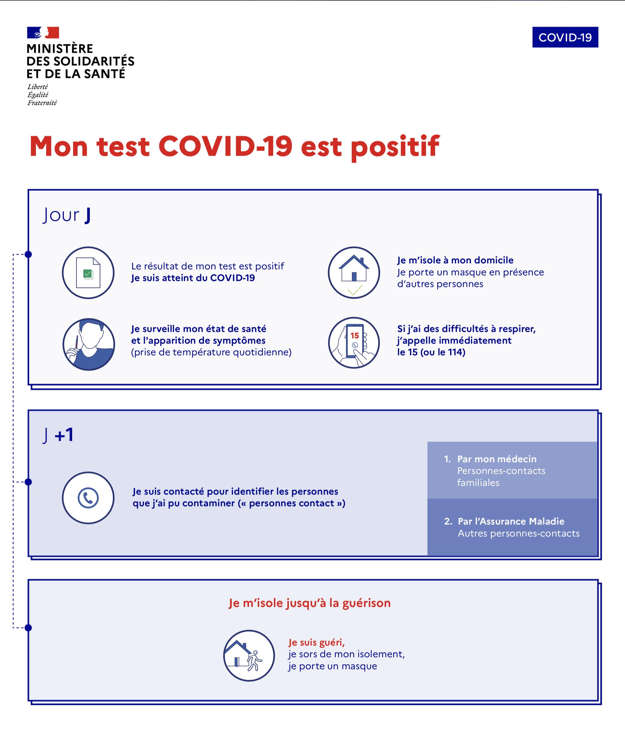 test positif covid conduite à tenir